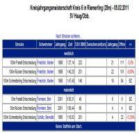 DSV-Ergebnisse